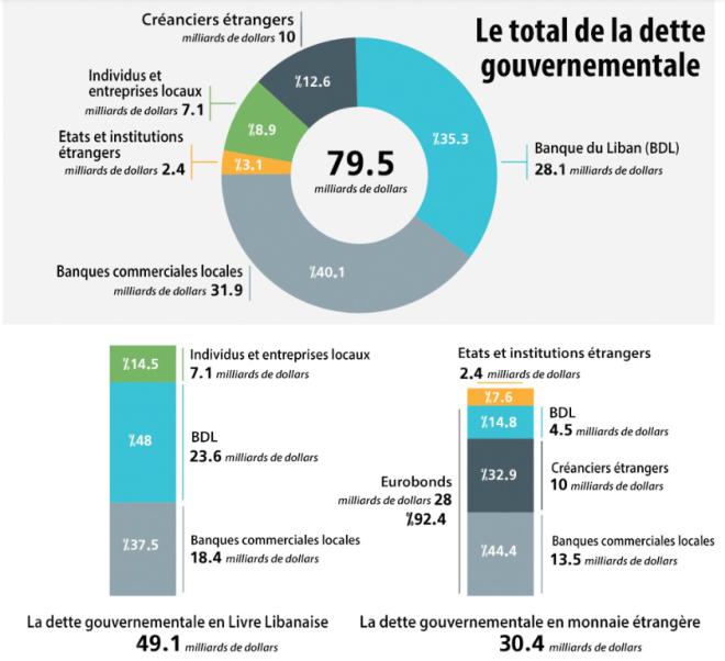 dettes libanaises répartition.PNG