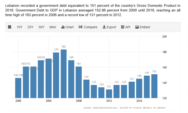 gov debt lebanon to gdp liban.PNG