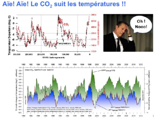 Le  CO2 suit les températures.PNG