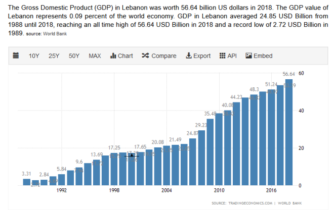 PIB Liban