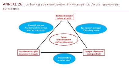 https://lilianeheldkhawam.files.wordpress.com/2019/12/triangle-de-financement.png?w=768&h=404