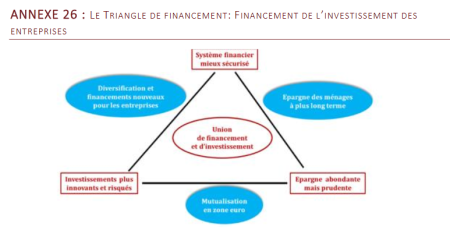 triangle de financement