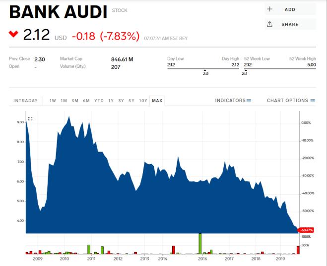 Bank Audi action