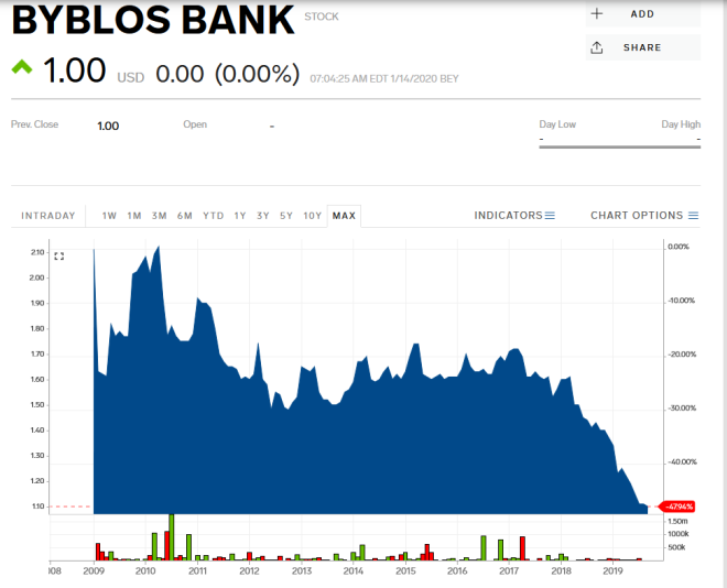 Byblos Bank action