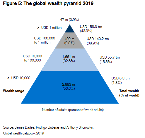 Distribution richesse monde 2019