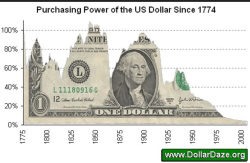 dollar loss purchasing power