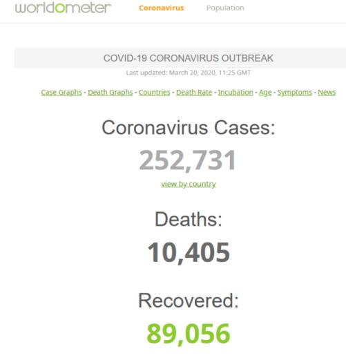 Stats mondiales virus