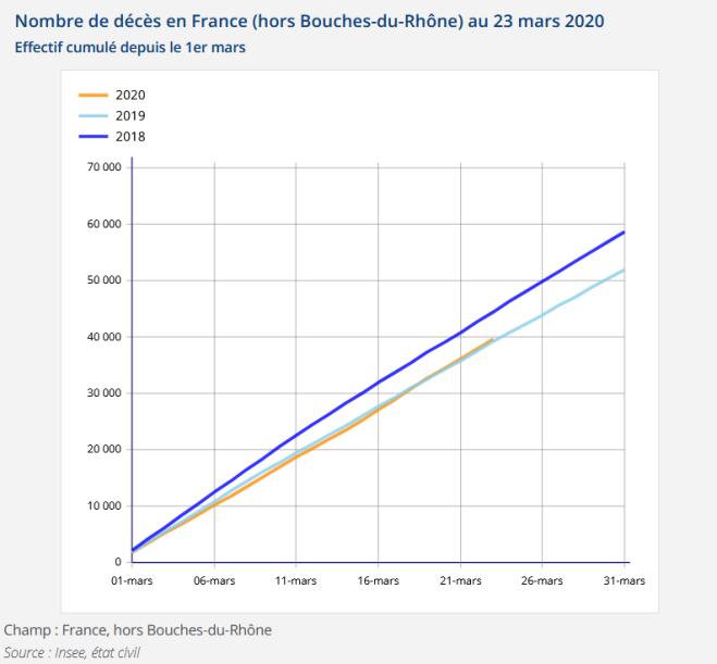 Décès France mars 2020