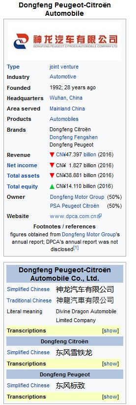 Peugeot Chine