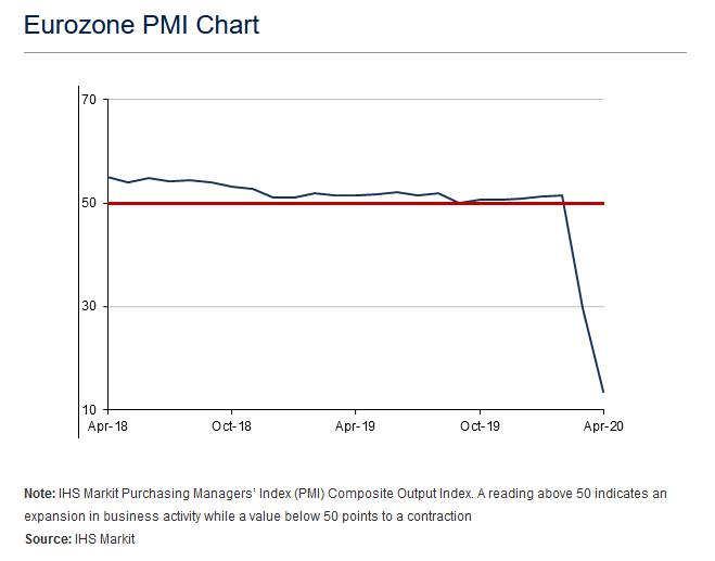 PMI eurozone 23 avril