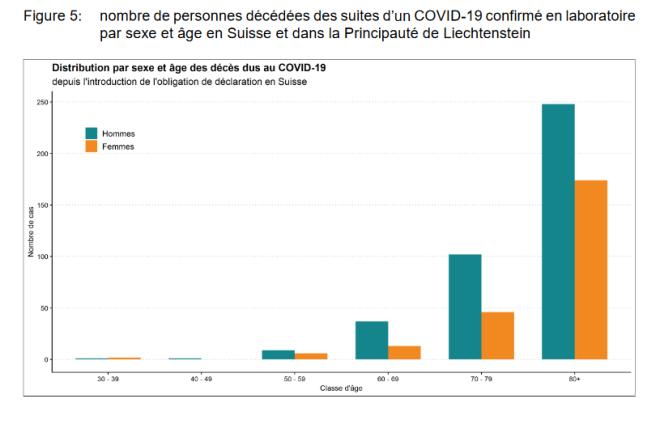 statistiques Covid 2019 avril 2020 3