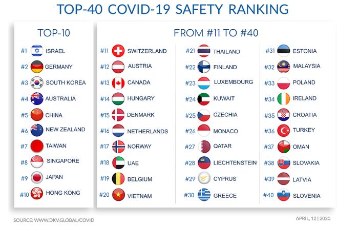 top covid risk
