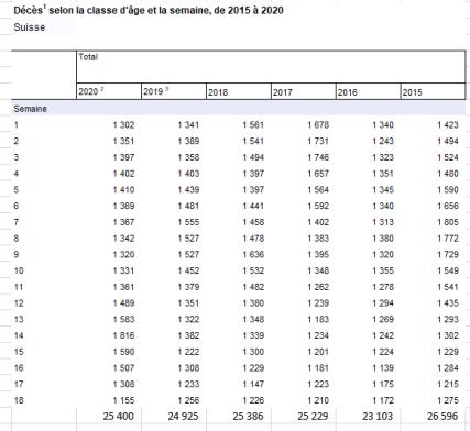 Evolution des décès en Suisse depuis 2015