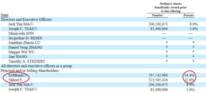 Alibaba - Shareholders II