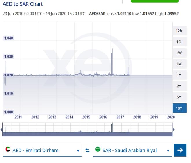 Emirats arabes riyal saoudien