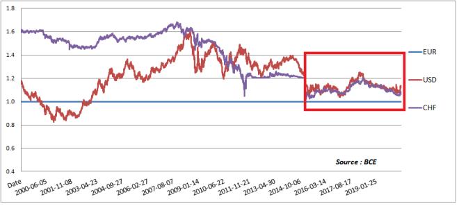 Stabilisation des taux - CHFUSD II