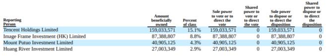 Tencent - Shareholders