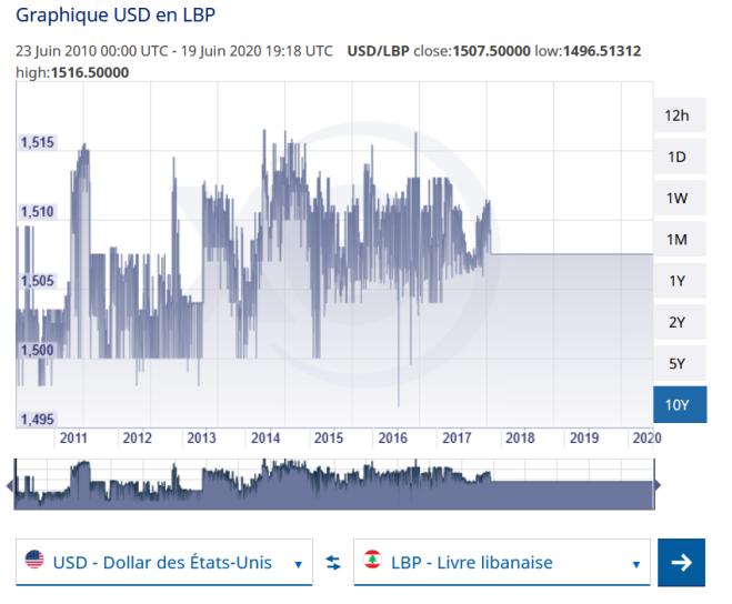 USD Lib