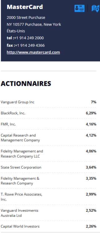 Mastercard actionnaires